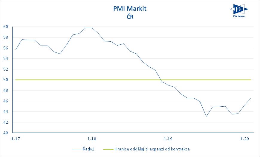 Vývoj indexu nákupních manažerů PMI v České republice