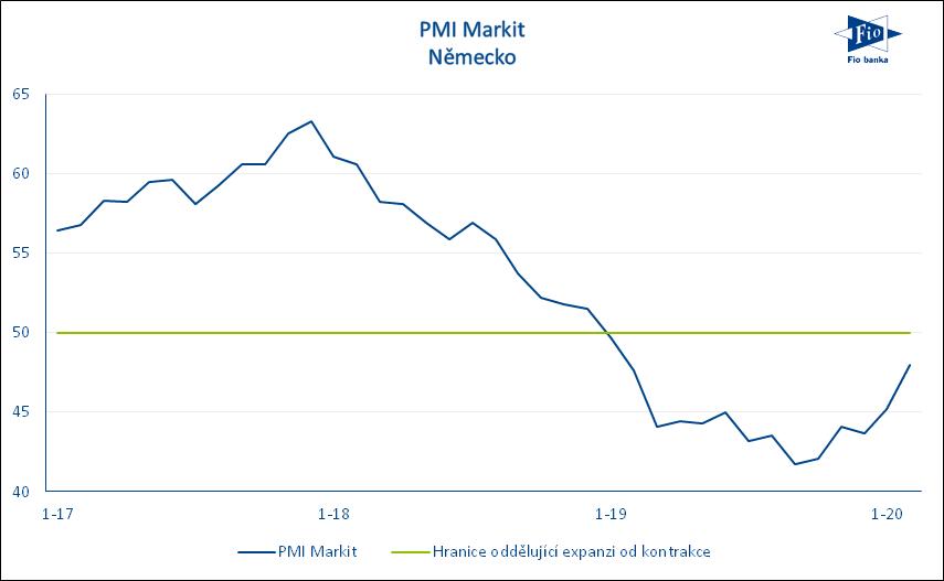 Vývoj indexu nákupních manažerů PMI v Německu