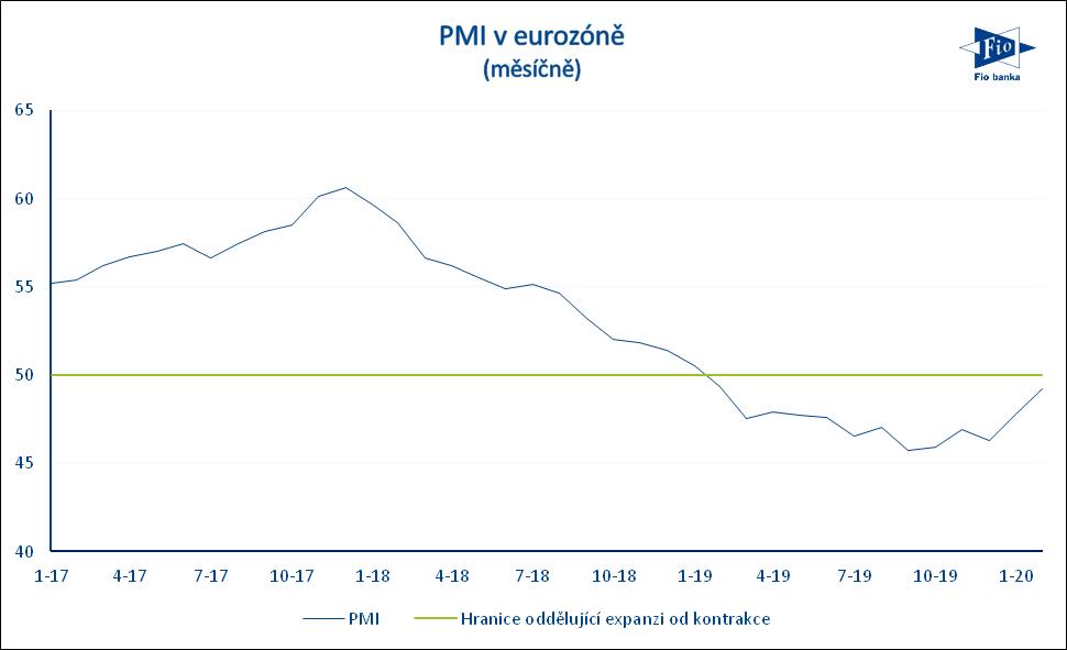 Vývoj indexu nákupních manažerů PMI v eurozóně