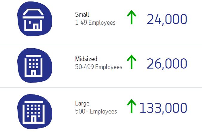 Zaměstnanost v únoru dle ADP rostla ve velkých, středních i malých firmách