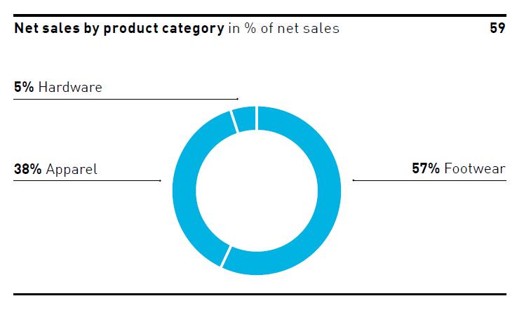 Segmentace tržeb Adidasu dle produktových segmentů