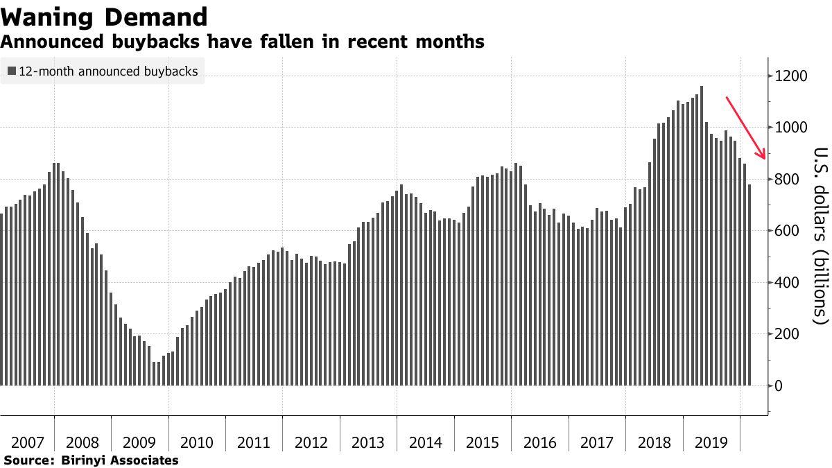 Vývoj oznámených zpětných odkupů (klouzavý průměr za posledních 12 měsíců), zdroj: Bloomberg Birinyi Associates