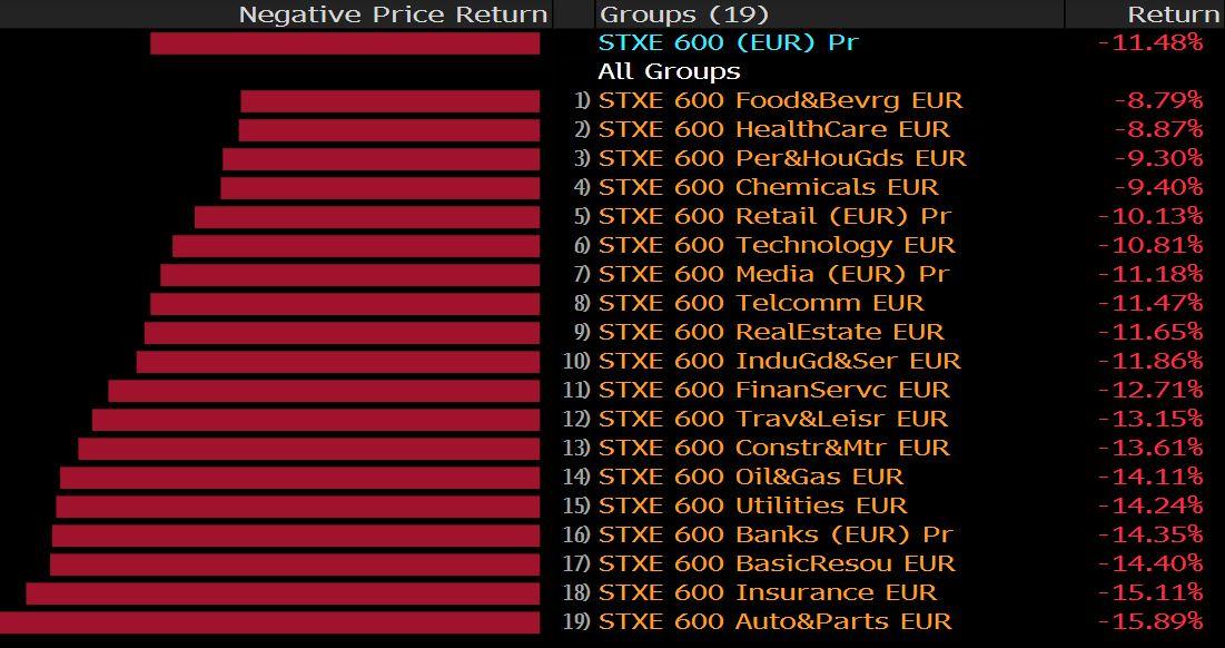 Vývoj odvětví indexu Stoxx 600 Europe dne 12. března 2020