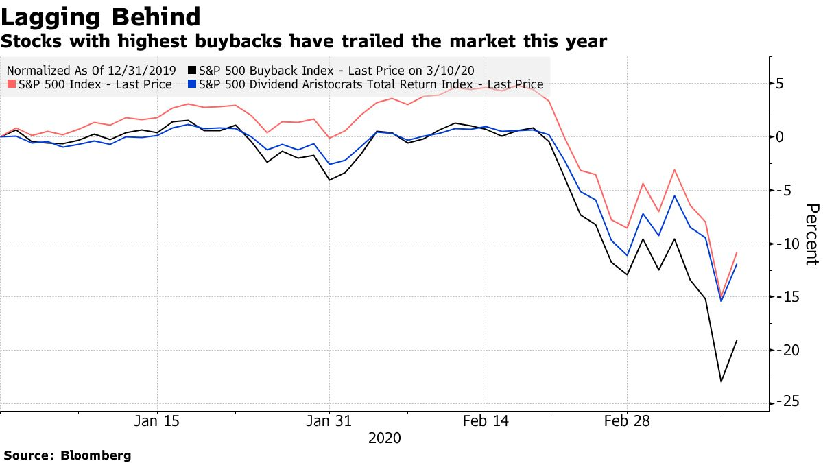 Vývoj indexu S&P 500 (růžová), dividendových společností (modrá) a buybackových společností (černá) k 10. březnu 2020