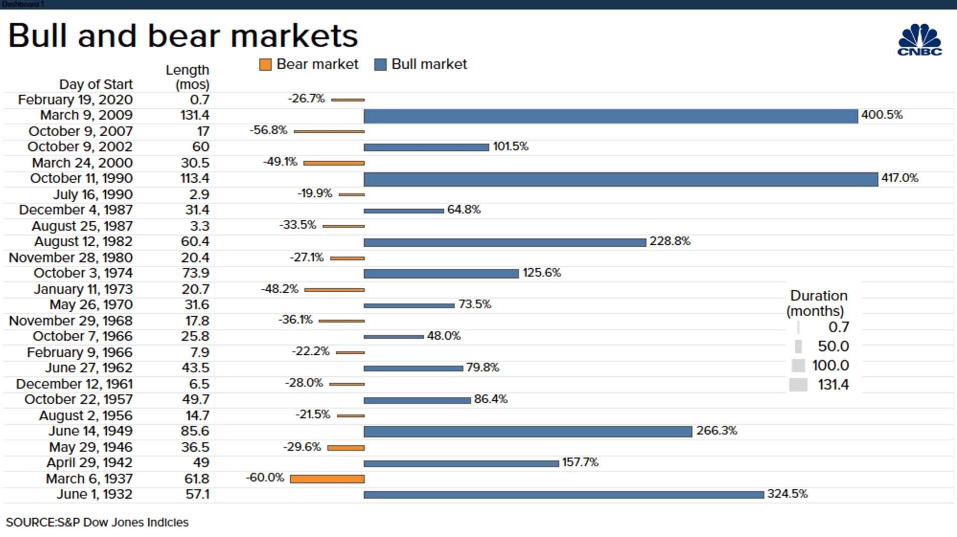 Americké býčí a medvědí trhy - jejich délka v měsících a celkový růst