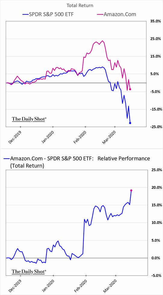 Vývoj akcií Amazonu a ETF SPY (horní graf) a relativní výkonnost (dolní graf)