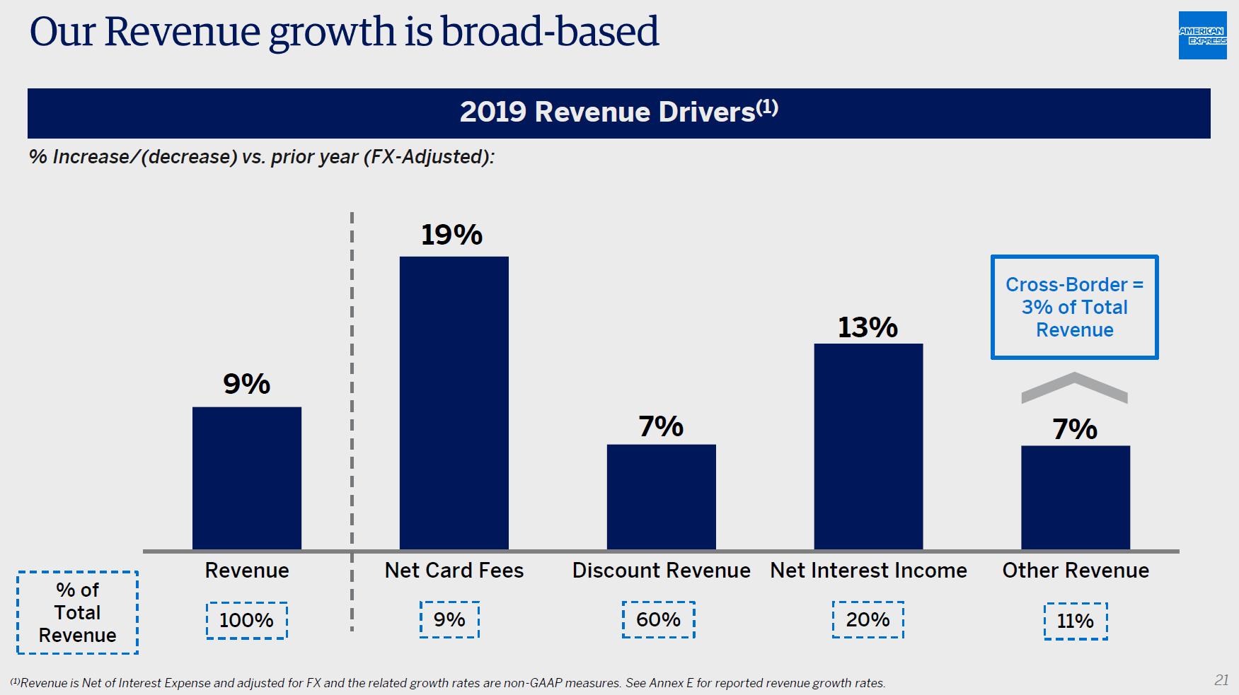 Podíl jednotlivých segmentů na výnosech American Express (přerušované obdélníky) a růst v roce 2019 (sloupce)