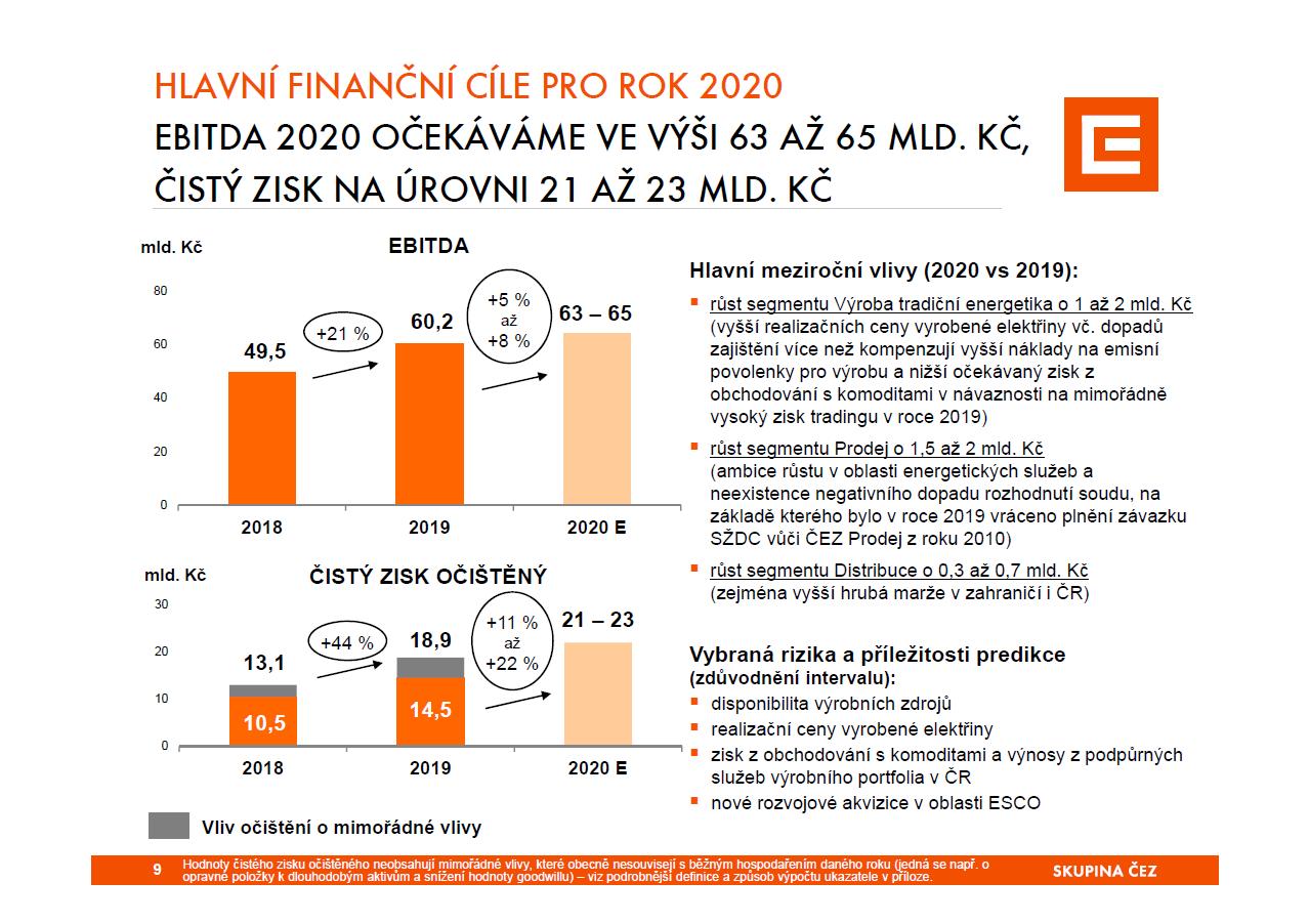 Výsledky ČEZu za rok 2019 a výhled na rok 2020