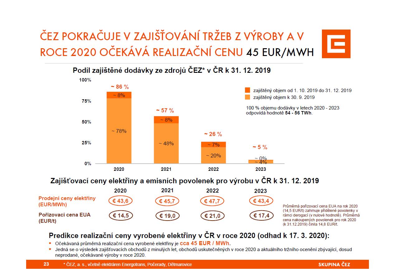 Zajištění prodejů elektřiny na další roky