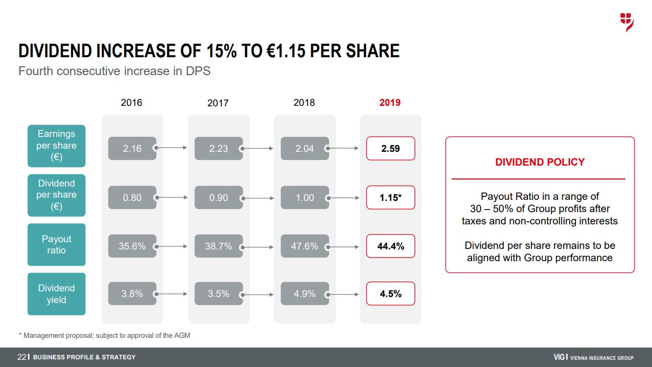 Vývoj zisku na akcii, dividendy na akcii, výplatního poměru a dividendového výnosu skupiny Vienna Insurance Group od roku 2016