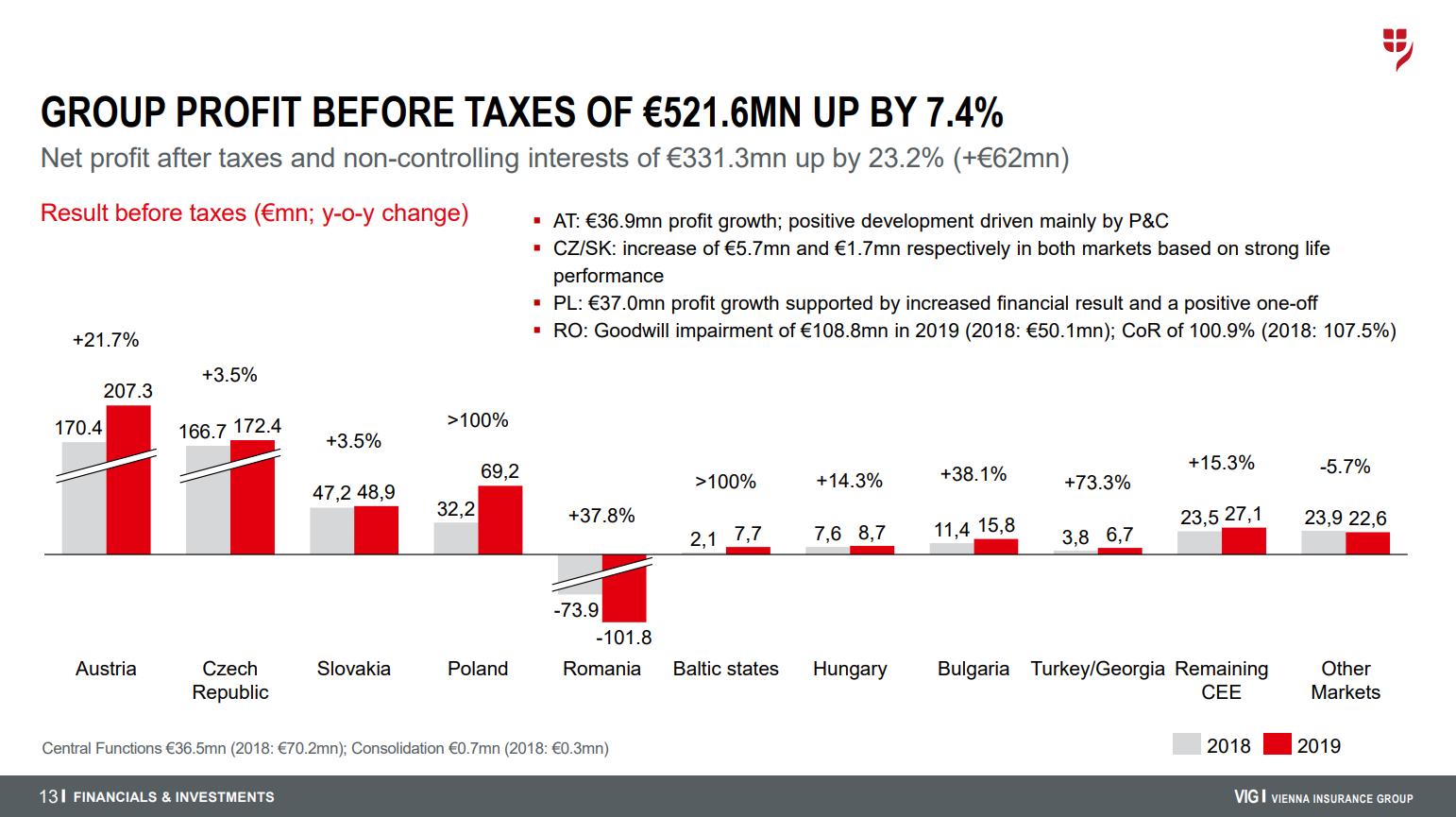 Vývoj zisku před zdaněním skupiny Vienna Insurance Group v jednotlivých zemích