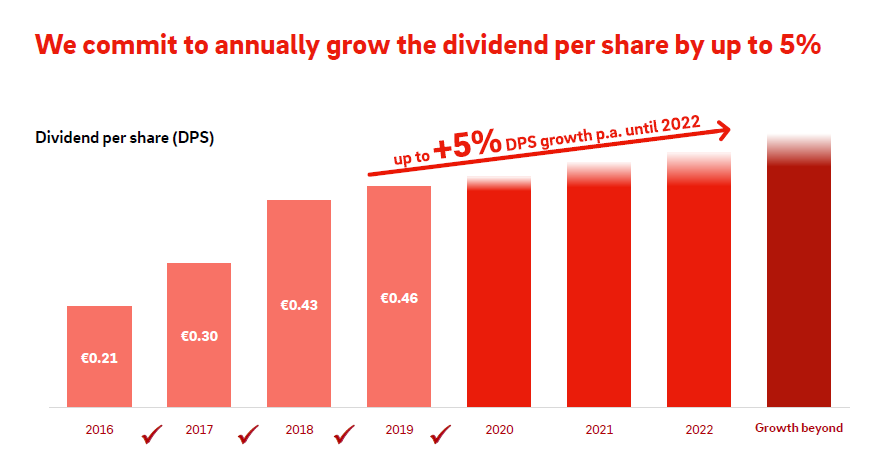 Očekávaný vývoj dividendy společnosti E.ON