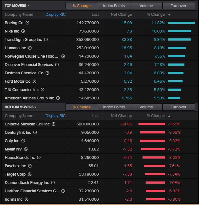 Nejrůstovější a nejztrátovější akcie indexu S&P 500
