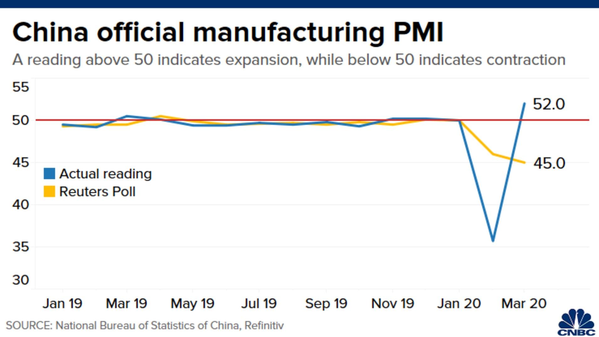 Vývoj čínského PMI, zdroj: CNBC