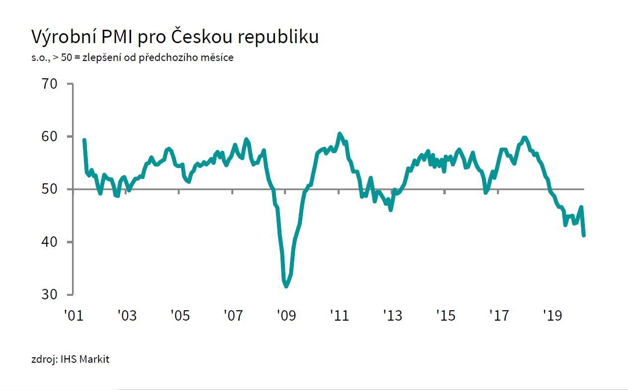 Vývoj českého PMI ve výrobě