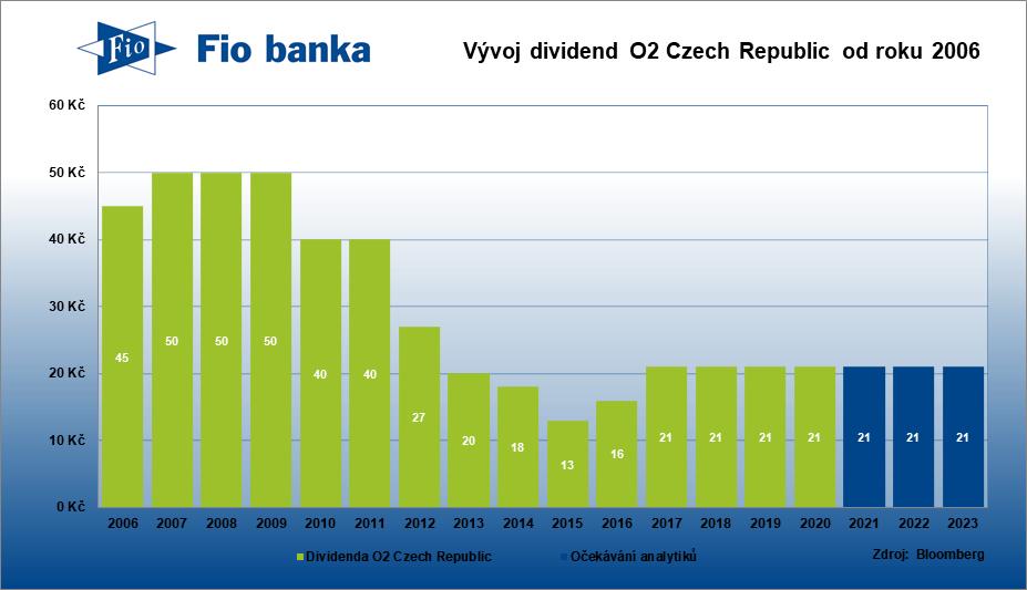 Vývoj dividend O2 Czech Republic a očekávání analytiků do dalších let
