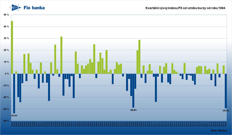 Kvartální vývoj indexu PX pražské burzy od roku 1994