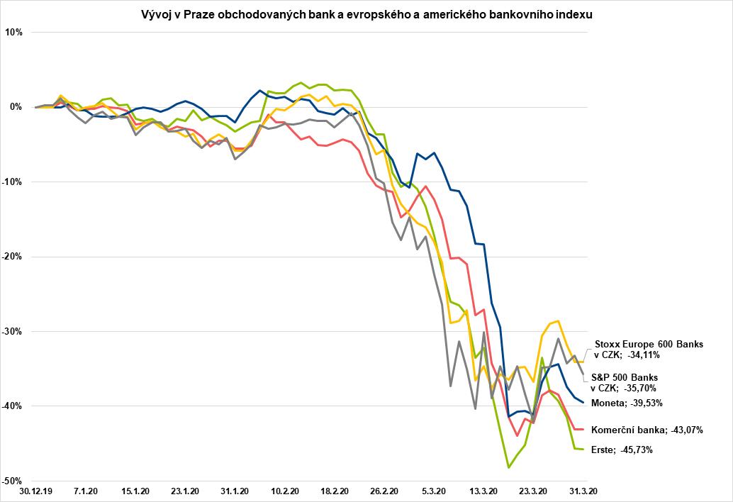 Vývoj akcií v PRaze obchodovaných bank a evropského a amerického bankovního indexu