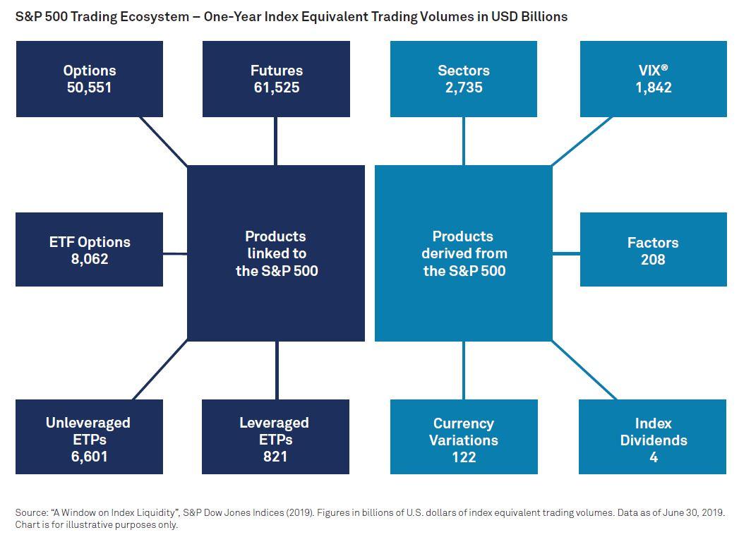 Roční obchodní objemy produktů navázaných nebo odvozených od indexu S&P 500 v mld. USD ke konci června 2019