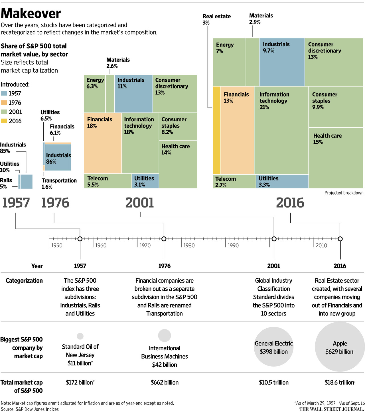 Vývoj sektorového rozdělení indexu S&P 500 do roku 2016, zdroj: The Wall Street Journal