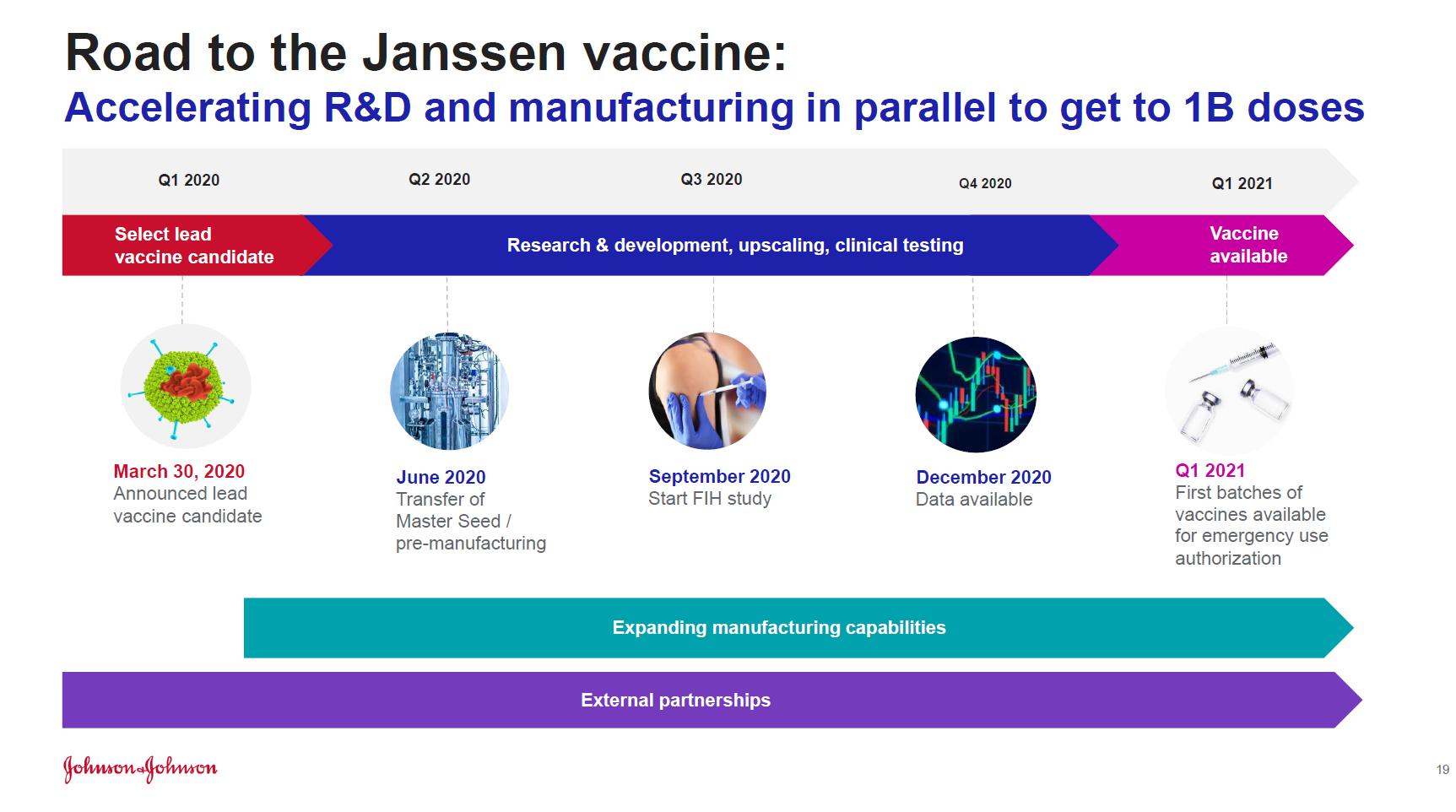 Časový harmonogram vývoje vakcíny Johnson & Johnson proti koronaviru
