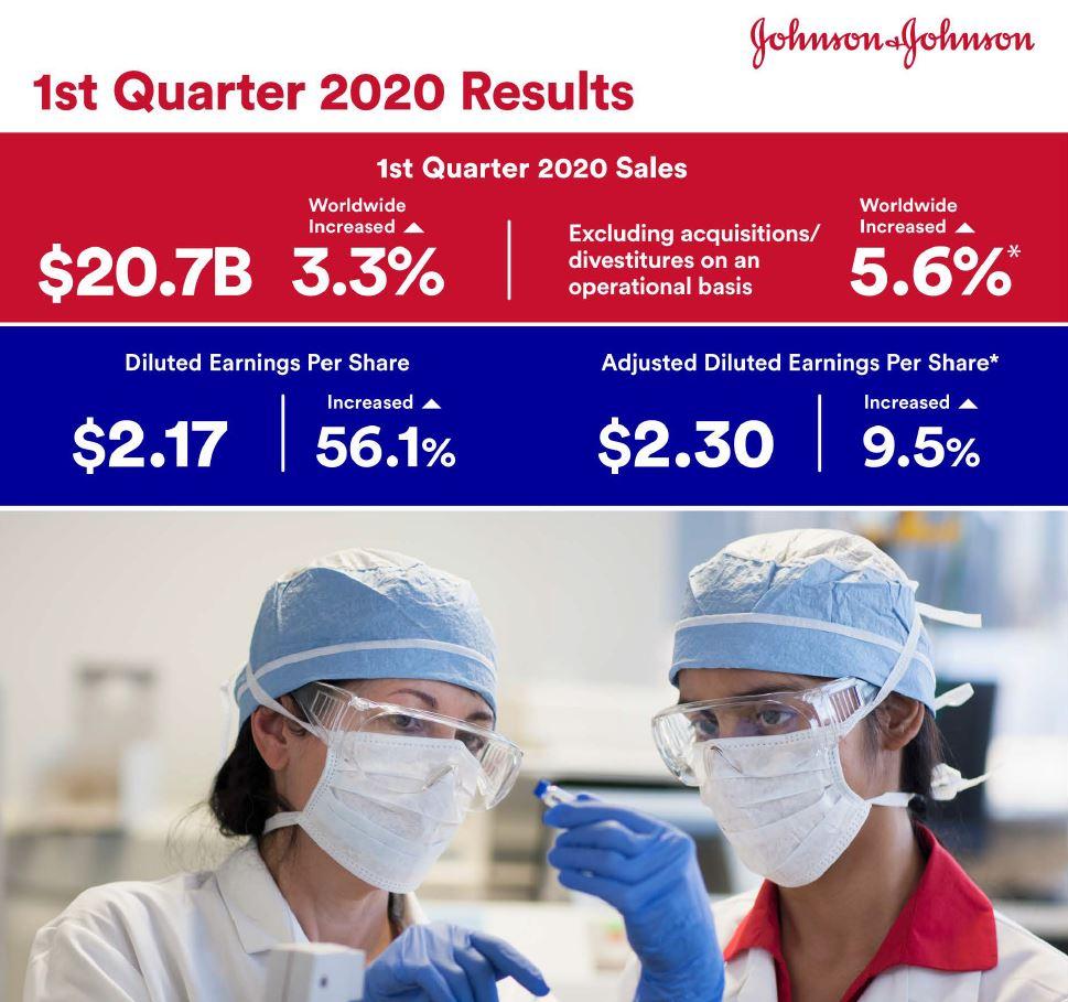 Infografika Johnson & Johnson k výsledkům za 1Q