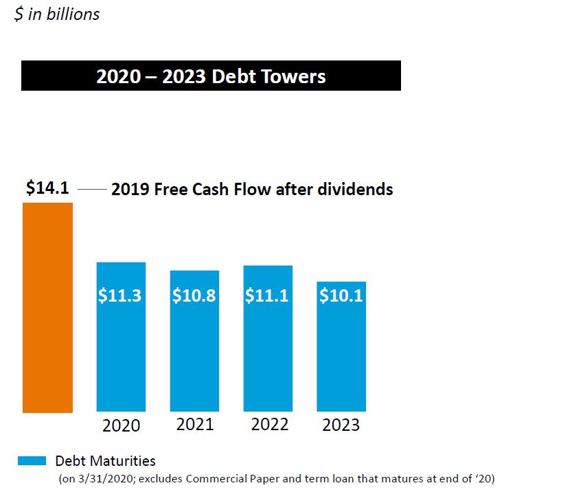Splatnost dluhu AT&T v dalších letech (modrá) v porovnání s volným cash flow za rok 2019 (oranžová)