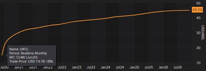 """Forwardová křivka ropy ukazuje vývoj ceny v závislosti na datu kontraktu. Aktuální tvar forwardové křivky je """"contango"""" kdy se kontrakty s dodávkou ropy v delší budoucnosti obchodují za vyšší ceny než kontrakty s bližší dodávkou"""