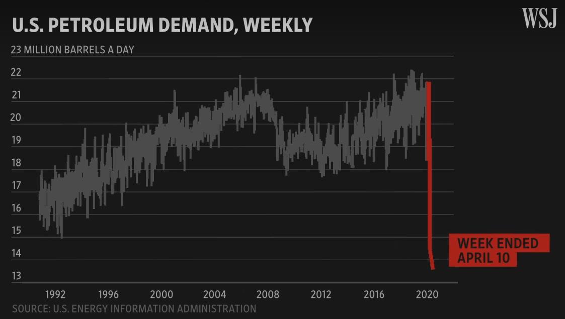Vývoj poptávky po ropě v USA