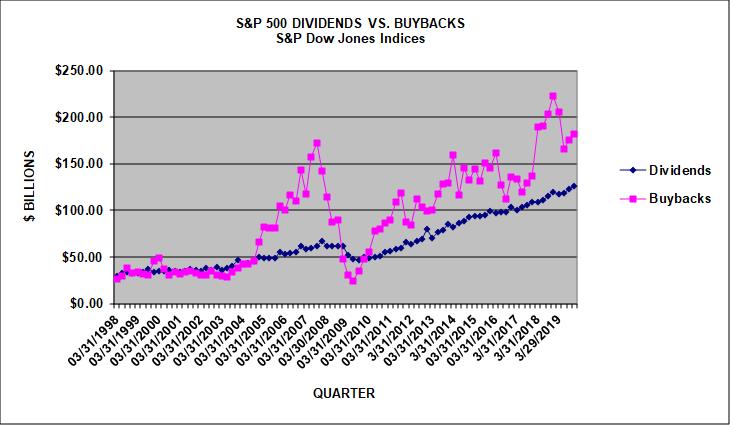 Částky vydávané americkými společnostmi z indexu S&P 500 na dividendy (modrá) a zpětné odkupy (růžová), zdroj: S&P Dow Jones Indices