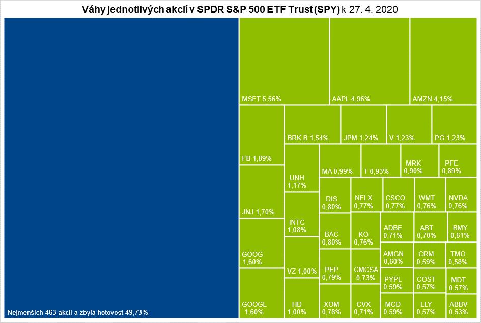 Podíl největších 42 emisí činí přibližně polovinu váhy celého indexu S&P 500 (poznámka: data o přesném kompletním složení indexu S&P 500 nejsou veřejně dostupná, uvádíme proto složení ETF SPY, které ho velmi blízko následuje)