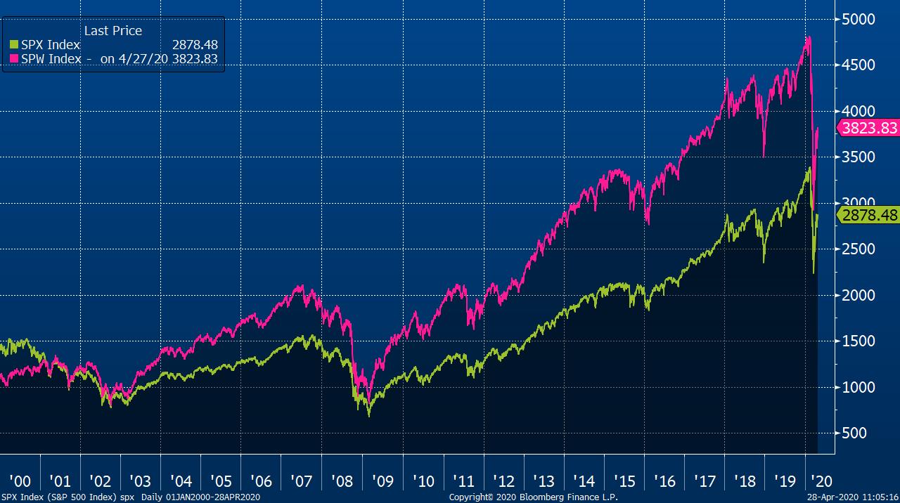 Vývoj hodnoty indexu S&P 500 ve standardní verzi (zelená) a equal weight (růžová) od roku 2000