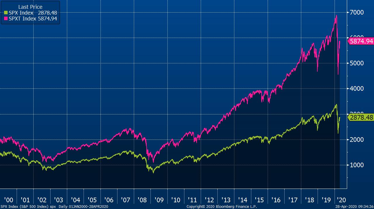 Vývoj hodnoty indexu S&P 500 ve standardní verzi bez dividend (zelená) a total return verzi zahrnující celkový výnos z držení akcií (růžová)