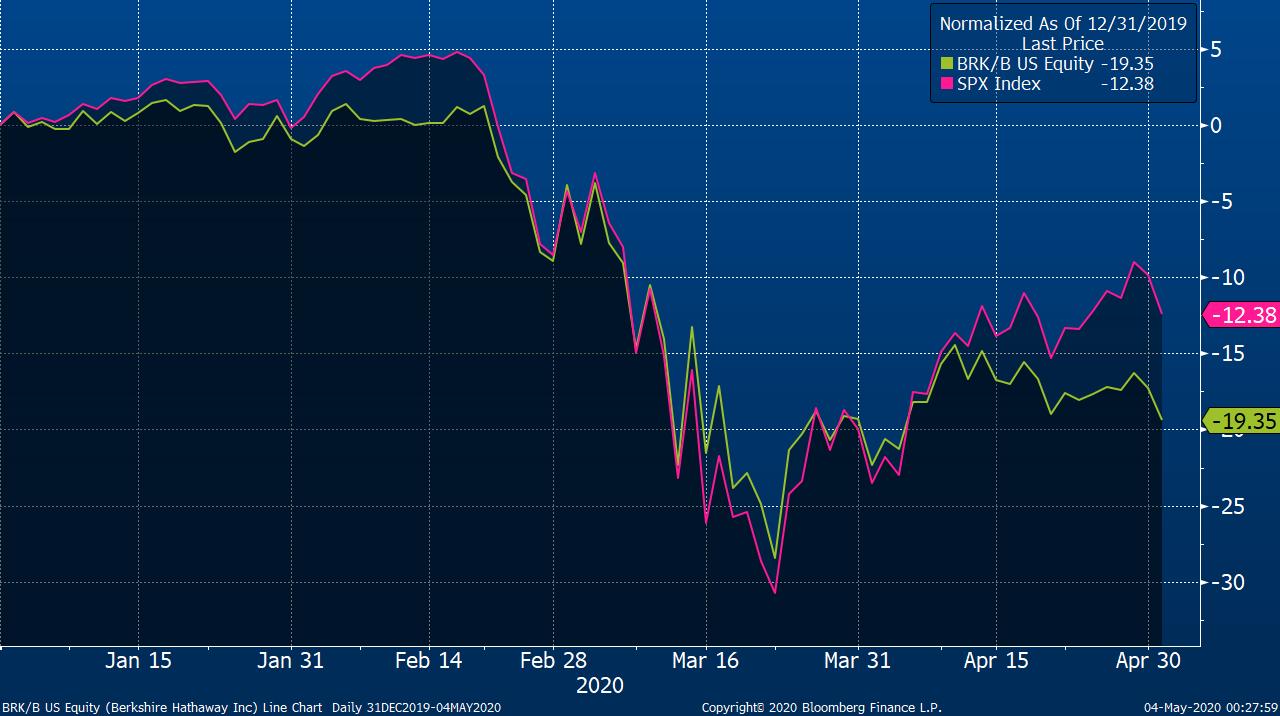 Procentuální vývoj akcií Berkshire Hathaway třídy B (zelená) a indexu S&P 500 (růžová) od začátku roku 2020, zdroj: Bloomberg