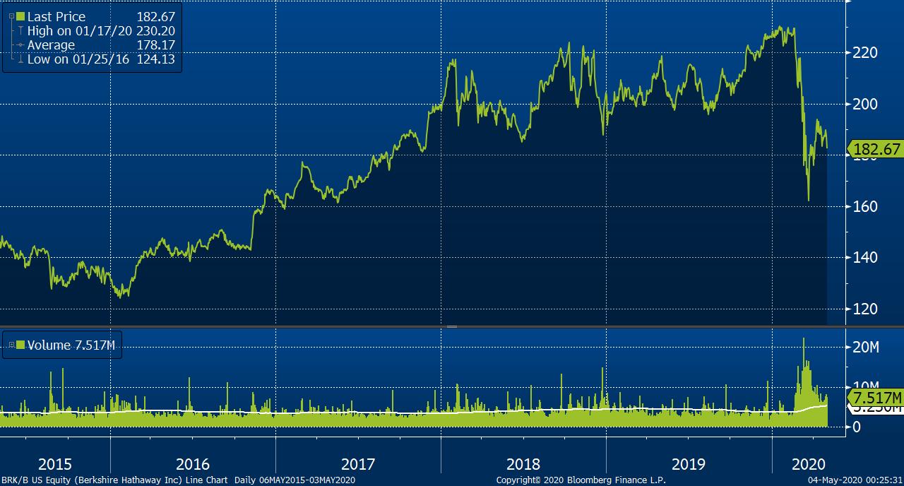 Vývoj akcií Berkshire Hathaway třídy B za posledních 5 let, zdroj: Bloomberg