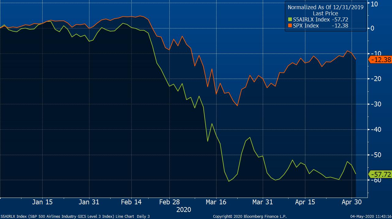 Vývoj  subindexu S&P 500 pro aerolinky (zelená), který vedle zmíněných společností zahrnuje ještě Alaska Air Group, a indexu S&P 500 (oranžová) od začátku roku 2020, zdroj: Bloomberg