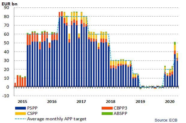 Měsíční objemy kvantitativního uvolňování ECB