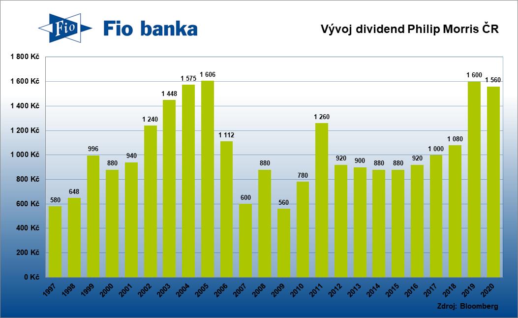 Historie výplaty dividend Philip Morris ČR k roku 2020
