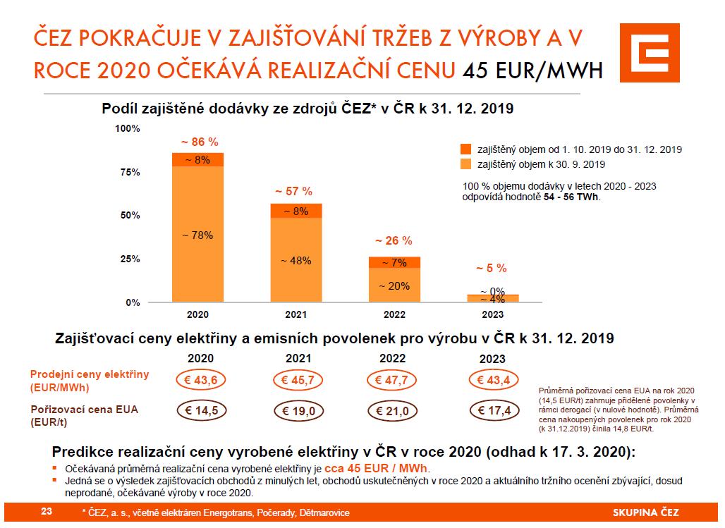V roce 2019 ČEZ elektřinu prodával v průměru za 38 EUR za MWh, v roce 2020 očekává průměrnou realizační cenu 45 EUR/MWh