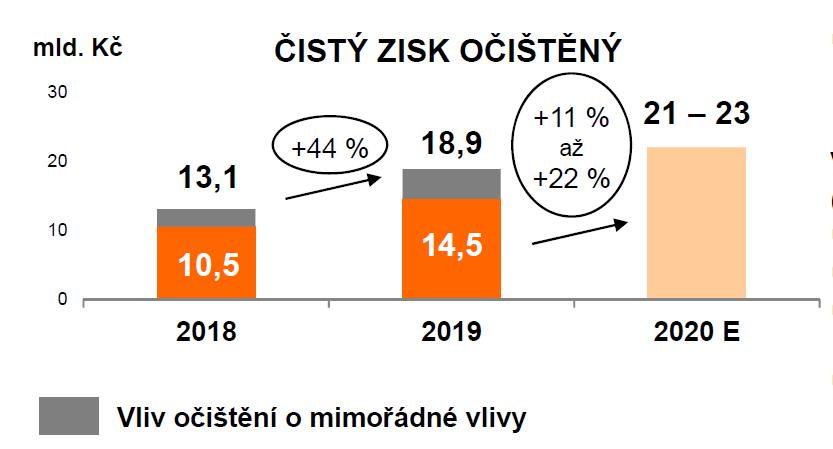 Vývoj očištěného zisku ČEZu včetně očekávání managementu na rok 2020