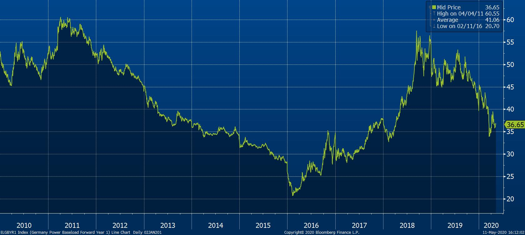 Vývoj německého kontraktu s elektřinou na další rok, zdroj: Bloomberg