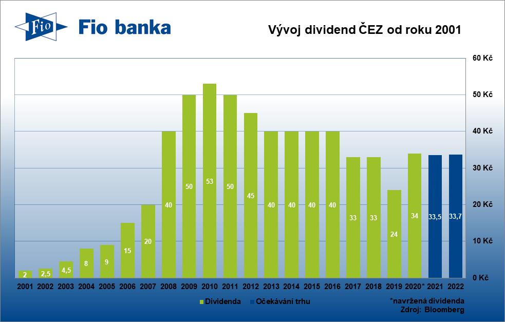 Vývoj dividendy ČEZ včetně očekávání trhu do dalších let