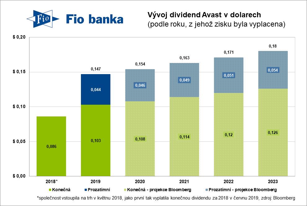 Dividenda Avast 2020 včetně projekce do dalších let