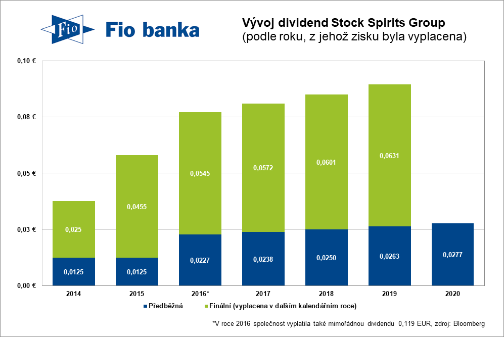 Dividendy Stock Spirits Group