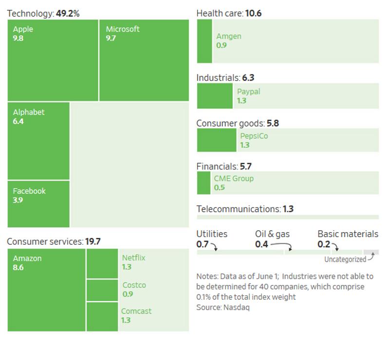 Sektorové rozdělení indexu NASDAQ Composite k 1. 6. 2020 včetně váhy největších titulů, zdroj: The Wall Street Journal
