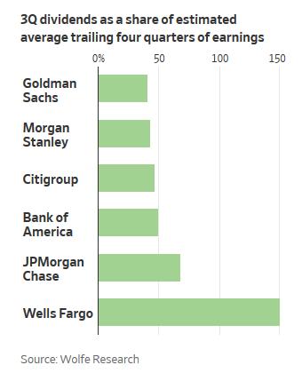 Výplatní poměr šesti největších amerických bank, zdroj: Wall Street Journal