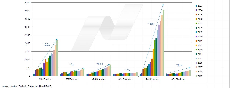 Porovnání vývoje růstu zisku, výnosů a dividend u indexu Nasdaq-100 (vlevo, NDX) a S&P 500 (vpravo, SPX) mezi roky 2003 a 2019