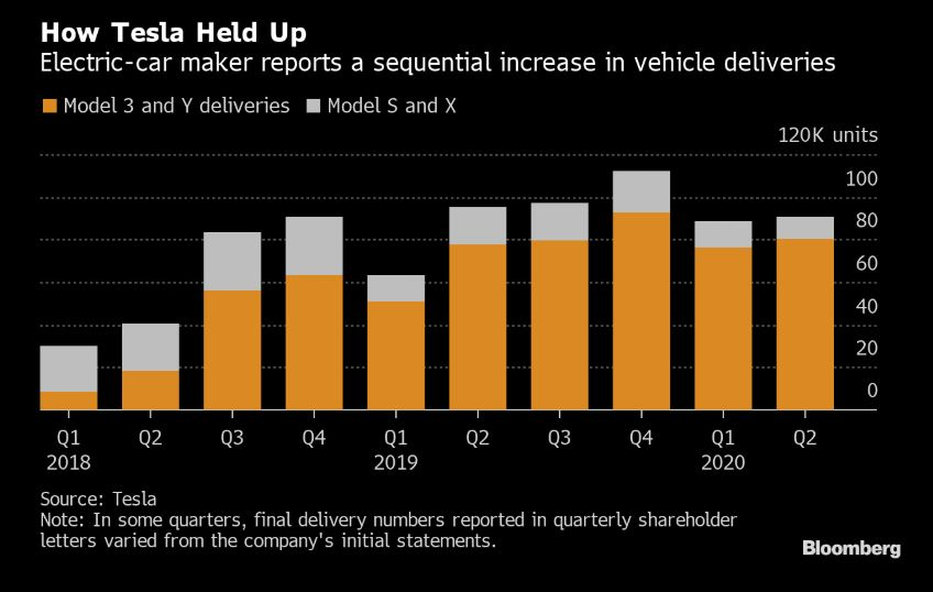 Vývoj dodaných vozů Tesla, zdroj: Bloomberg
