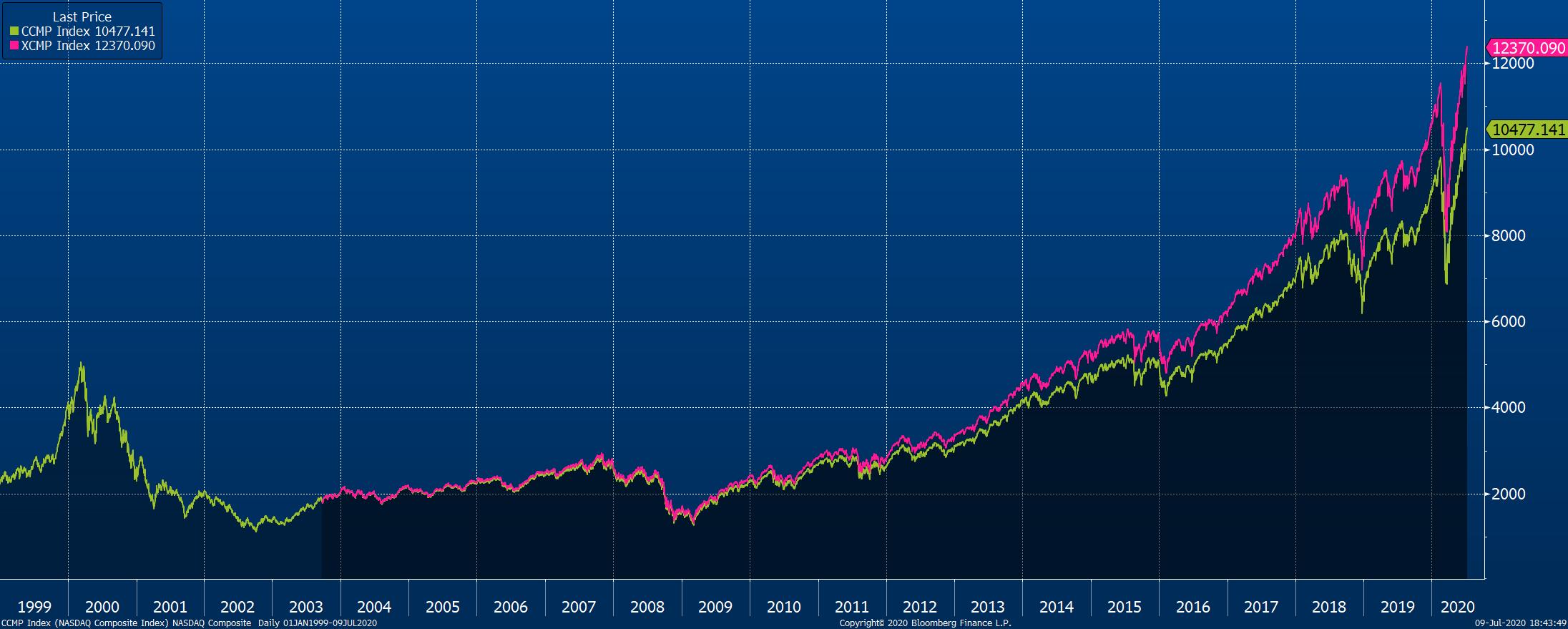 Vývoj indexu NASDAQ Composite ve standardní verzi bez dividend od roku 1999 (zelená) a ve verzi total return včetně dividend od roku 2003 (růžová)