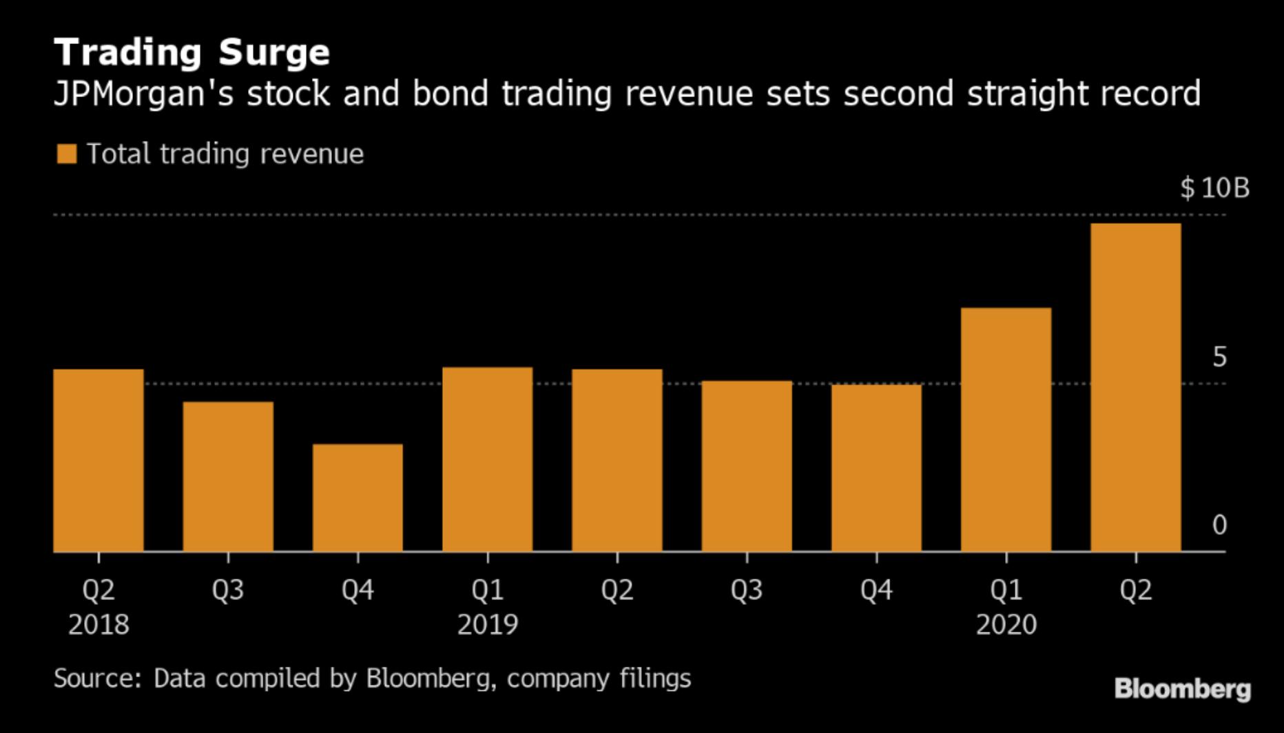 Výnosy JPMorgan Chase z akcií a dluhopisů, respektive FICC, druhé čtvrtletí v řadě dosahují rekordních hodnot, zdroj: Bloomberg